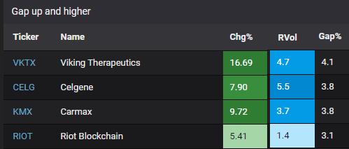 Gap up stocks