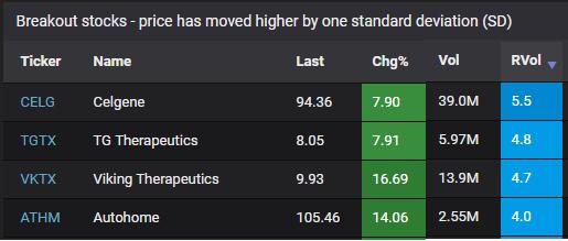 Detect volume spikes on breakout stocks