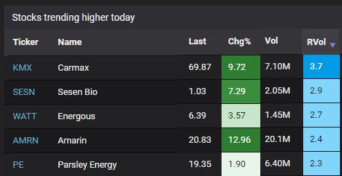 Volume spikes on trending stocks