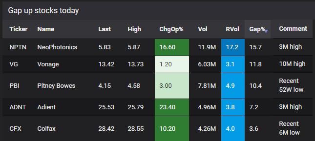 gap up stock screener