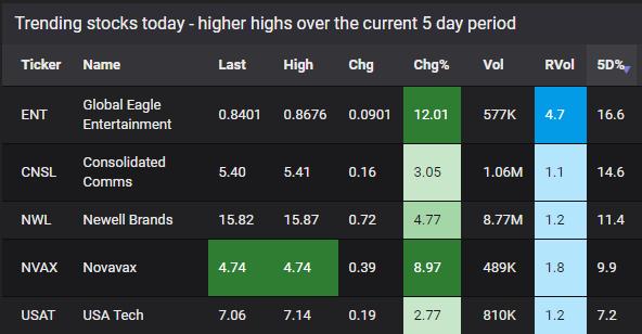 trending stocks scanner