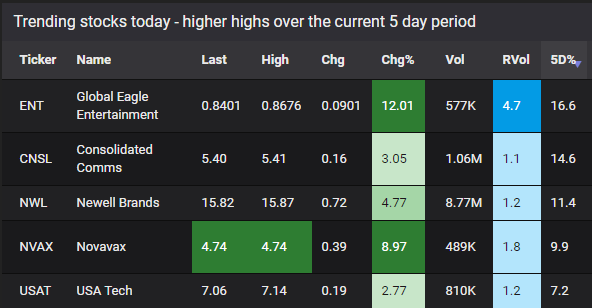 trending stocks screener