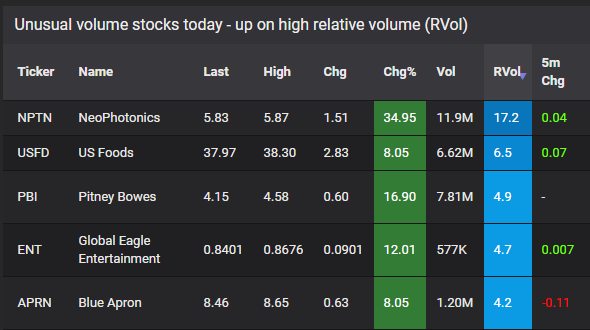 unusual volume stocks