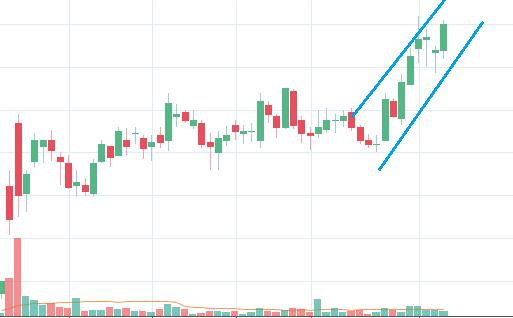 uptrend stock example