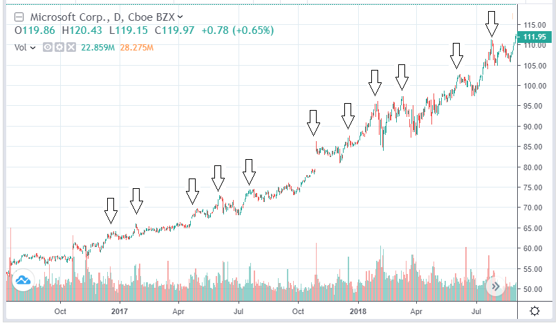 MSFT with multiple 52 week high over an extended period