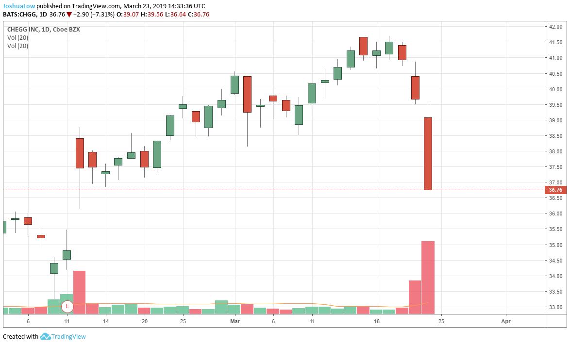 Find gap up stocks - CHGG