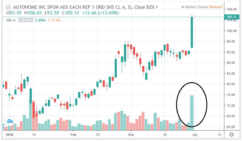 Find unusual volume stocks - ATHM